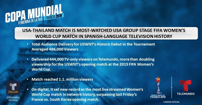 USWNT vs Thailand TV Ratings Set Records For FOX, Telemundo