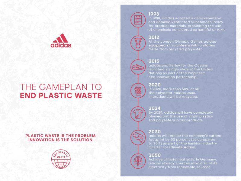 adidas plan to tackle plastic waste