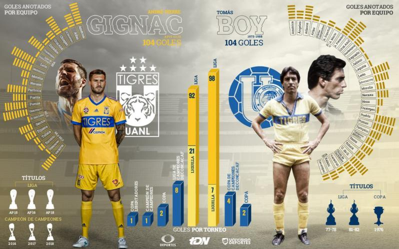 Gignac vs Boy