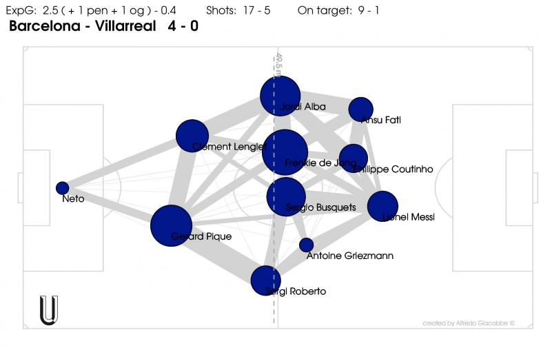Griezmann vs Villarreal