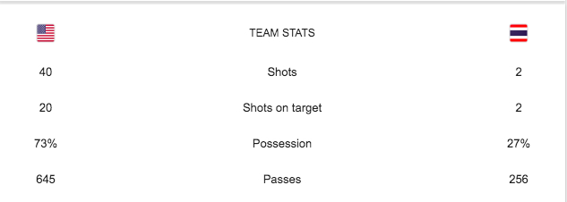 USWNT Thailand stats