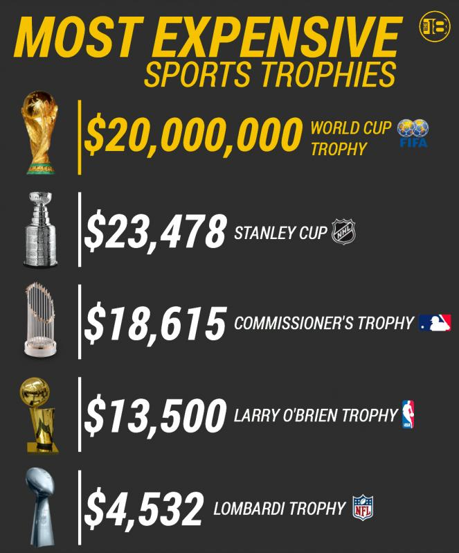 Women's World Cup trophy value