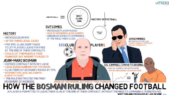 The Bosman Ruling