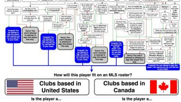 Here's How MLS Player Acquisition Works And Your Eyes Will Bleed