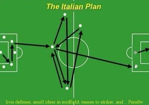 5 Proven Steps In Creating A Dominant Soccer Team: Decide on a Formation and Philosophy