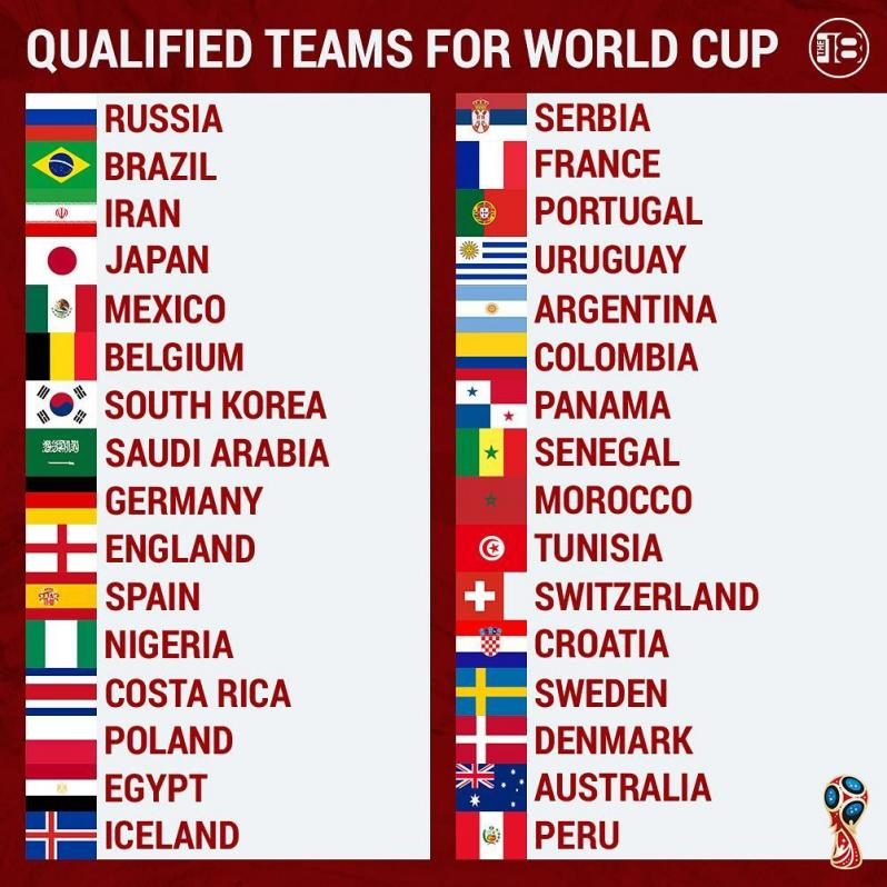 When is the World Cup draw?