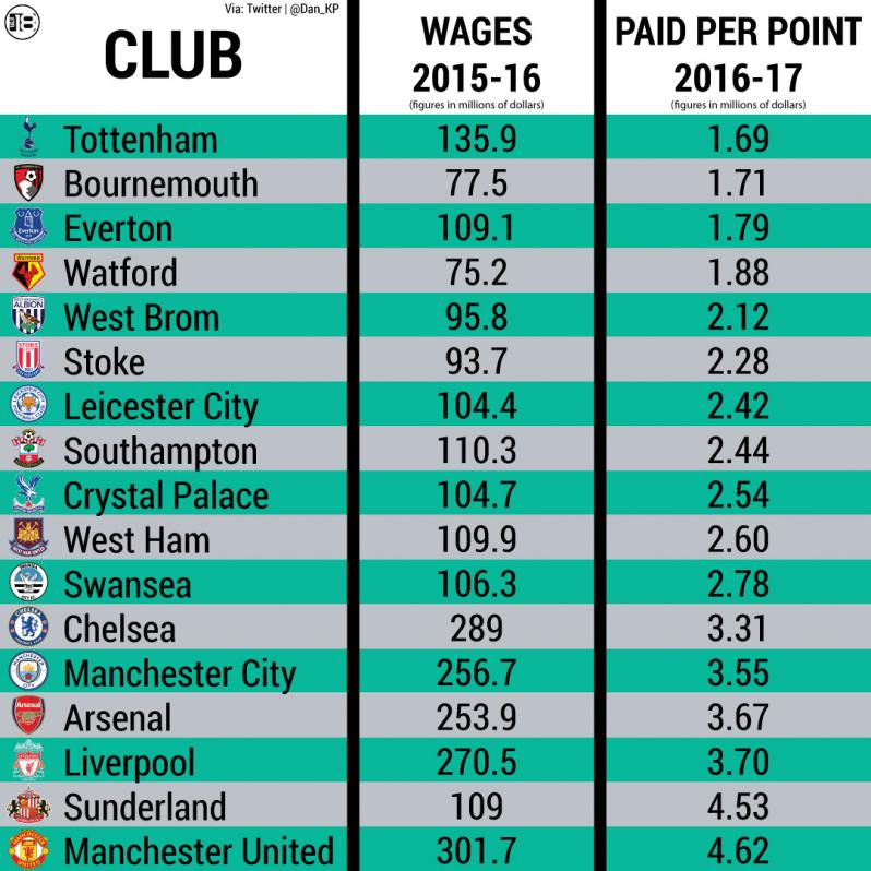 Wages per point in EPL