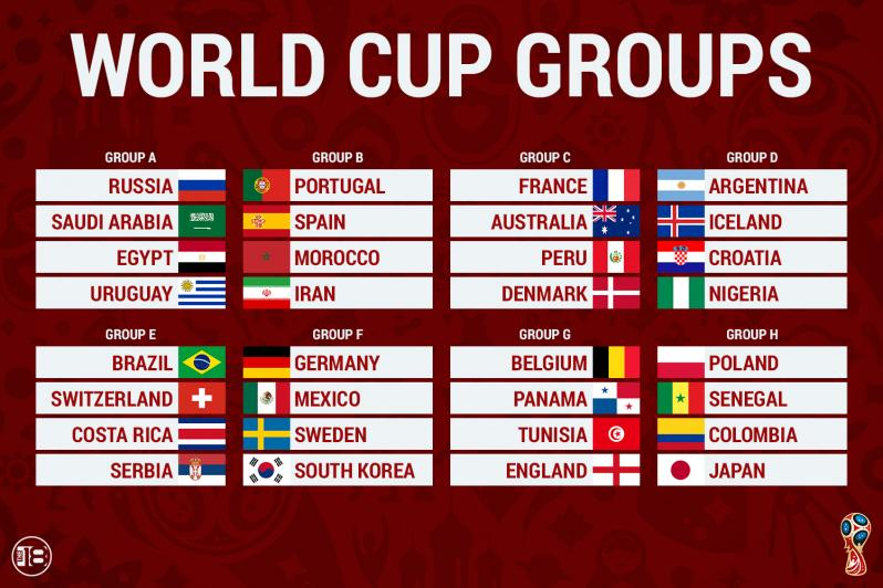 World Cup Draw Results
