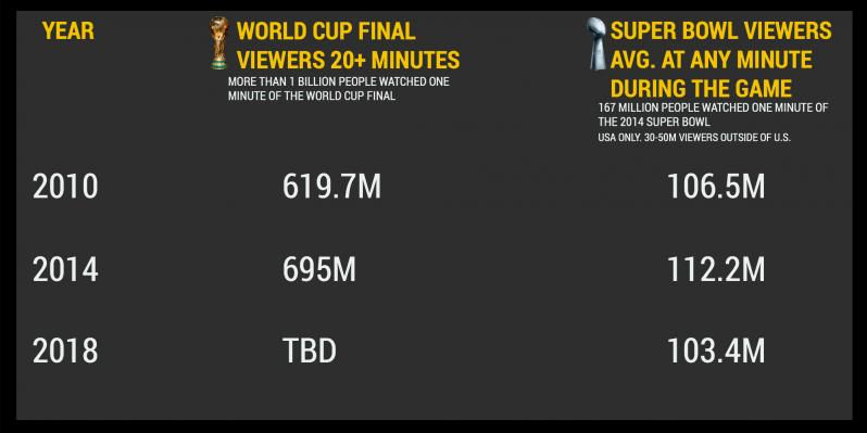 World Cup Vs Super Bowl By The Numbers: Viewers, Revenue