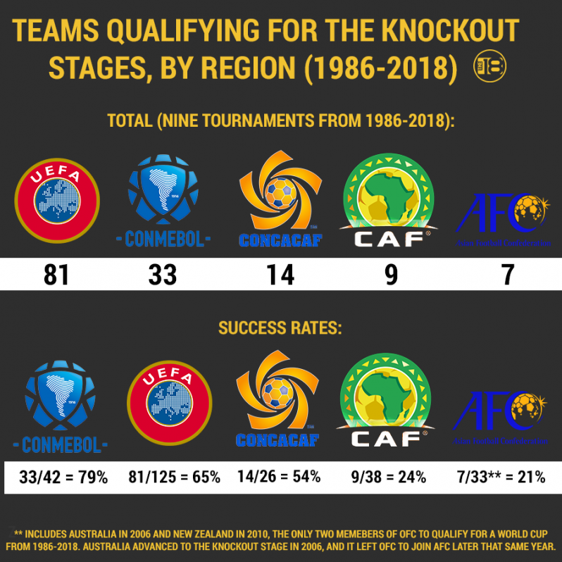 CONMEBOL teams have qualified for the knockout stages at a high clip