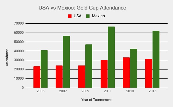 Mexico has had more fans at every Gold Cup since 2005