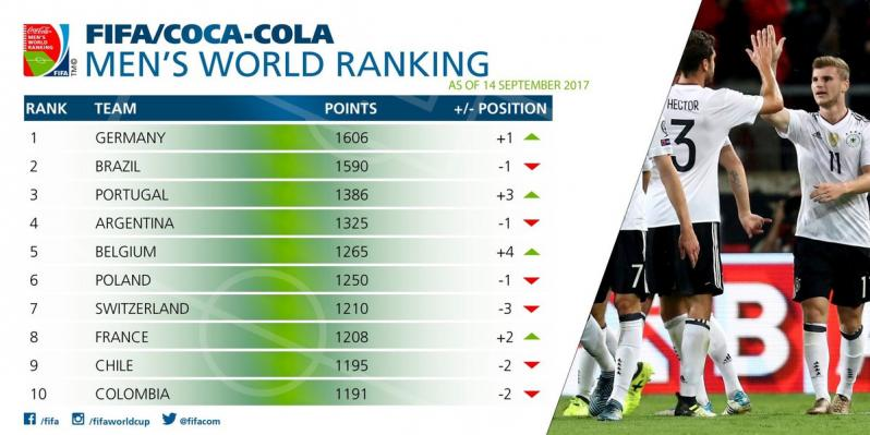 Germany regain top spot in Federation Internationale de Football Association  rankings