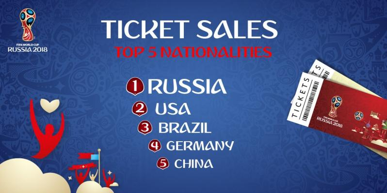 World Cup ticket sales