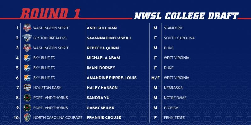 Former Husker Haley Hanson taken in first round of NWSL draft