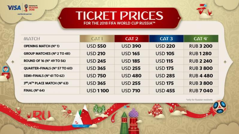How To Get World Cup Tickets If You're Not Rich