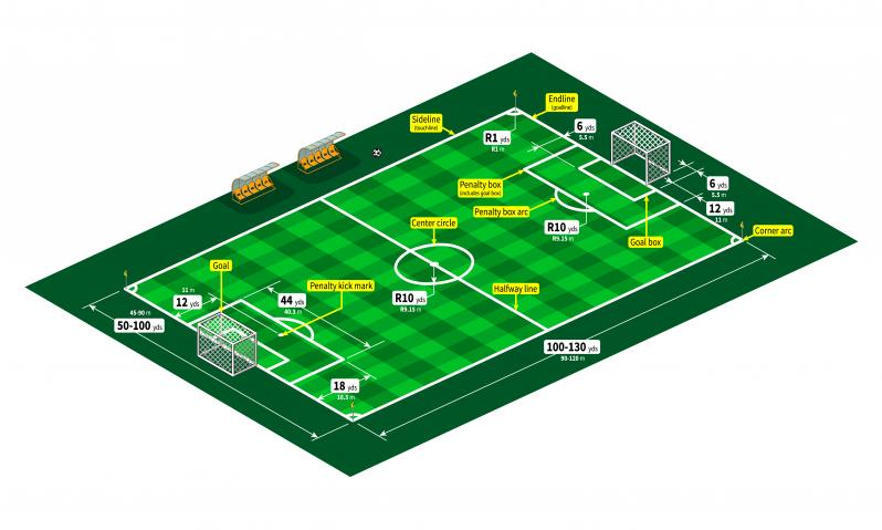 Soccer Field Dimensions And Markings Explained