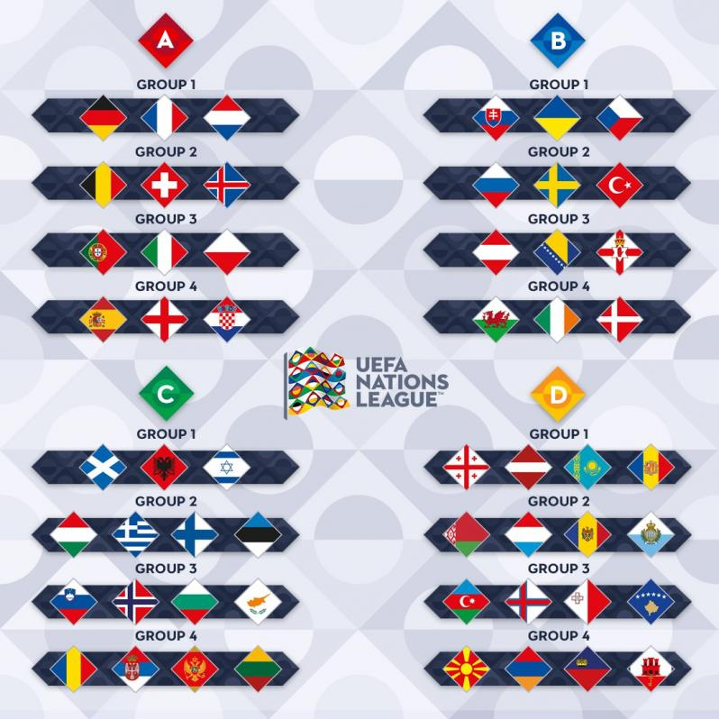 Uefa Nations League Guide For Dummies How It Works Schedule Tv
