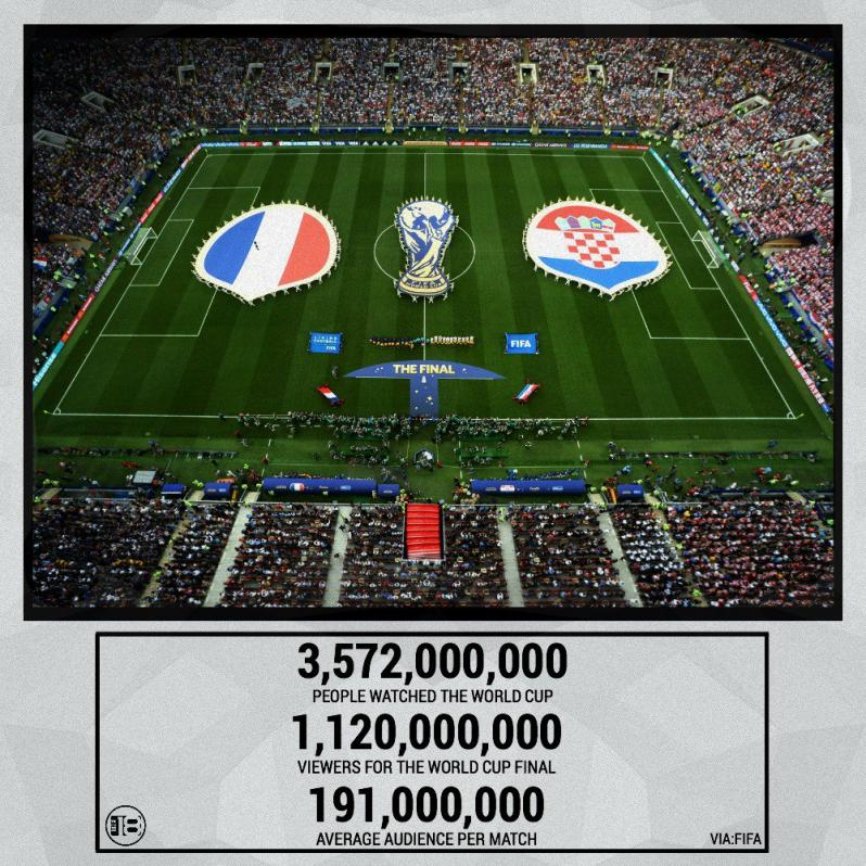 How Many People Watch World Cup 2018