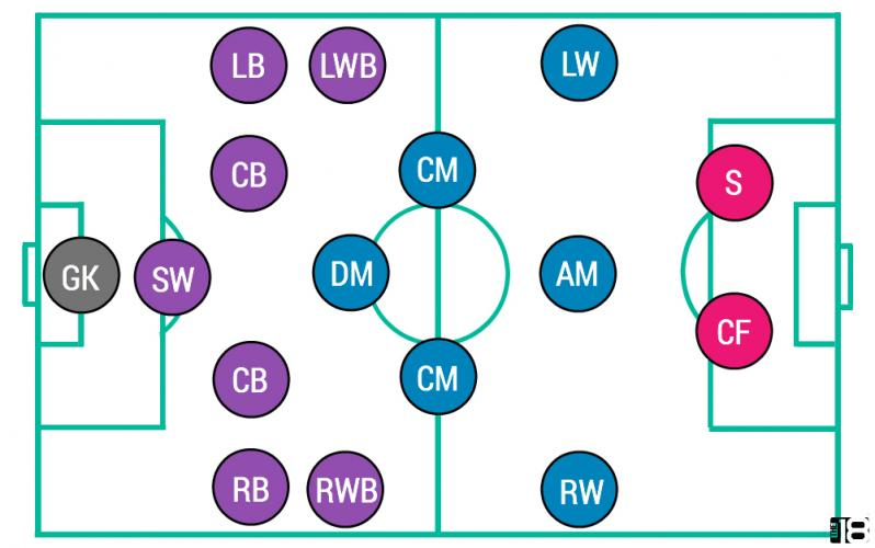 Soccer Positions Visual: Where Each Position Goes On The Field