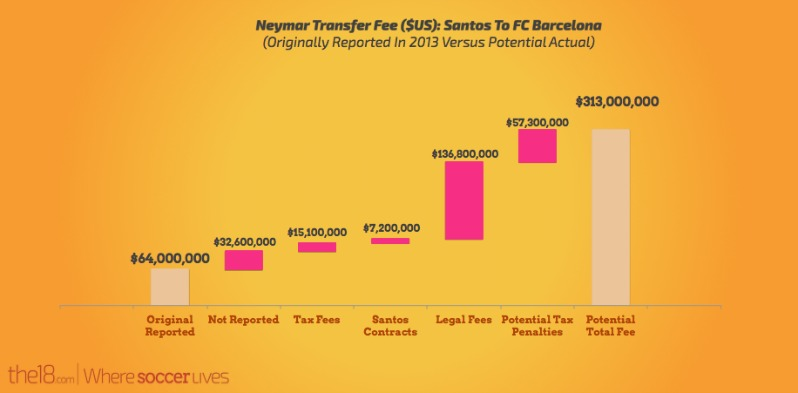 Neymar Transfer Fee: How it went from $64 million to $313 million