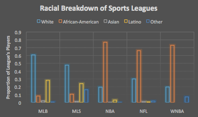 Racial Breakdown of Sports Leagues