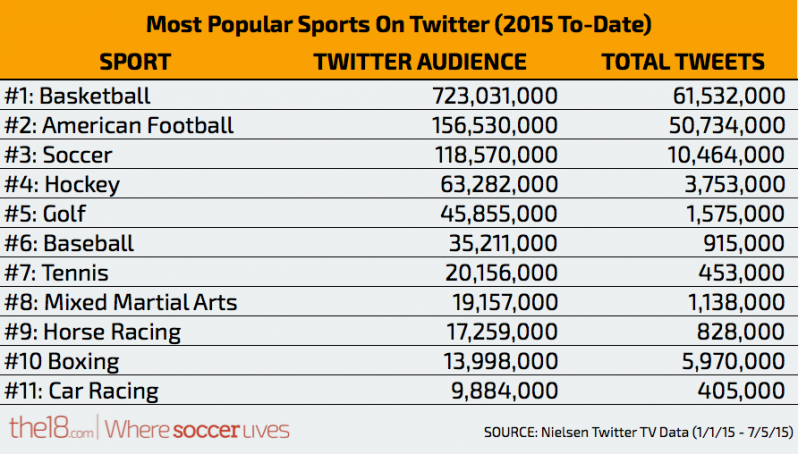 Sports On Twitter (2015 To Date)