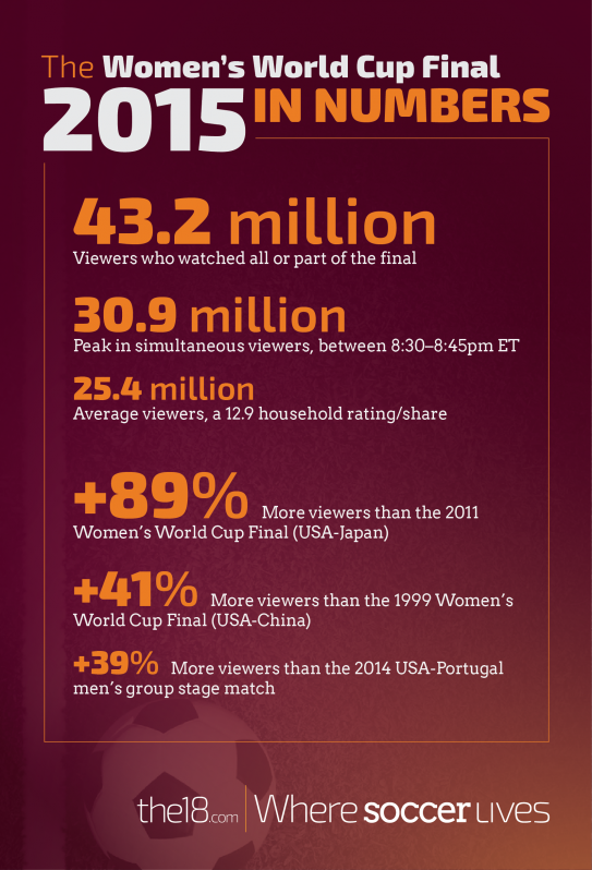 The 2015 FIFA Women's World Cup In Numbers - Ratings, Growth