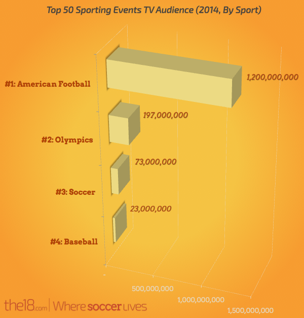 Top 50 Sporting Events TV Audience