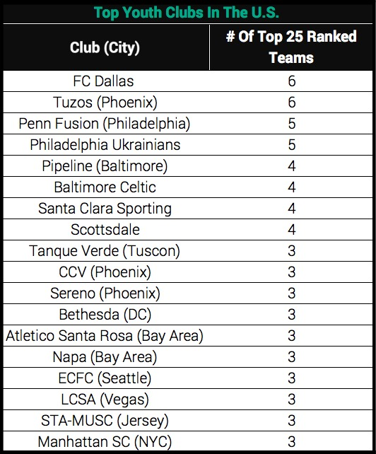 Top Youth Clubs by City in USA