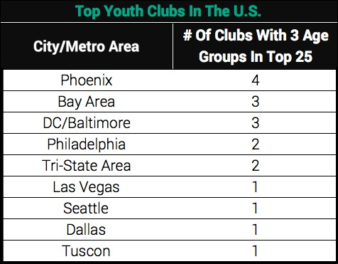 Top Youth Clubs In The U.S.