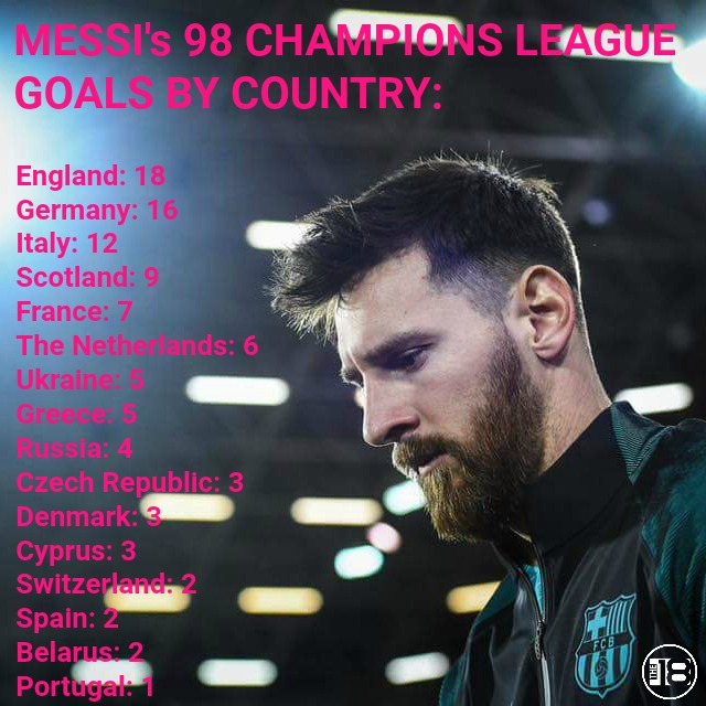 Messi Champions League Goals By Country