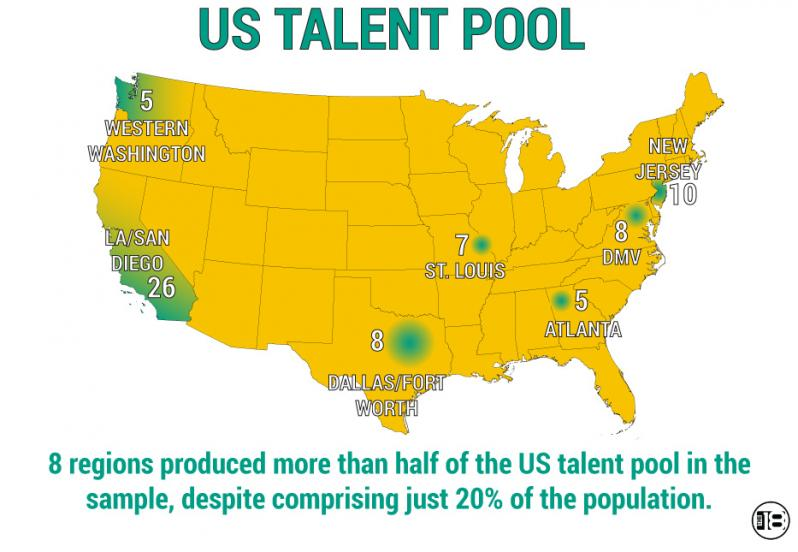 it s not surprising to see that southern california has been a bed for talent for much of the past 30 years the weather and population density make