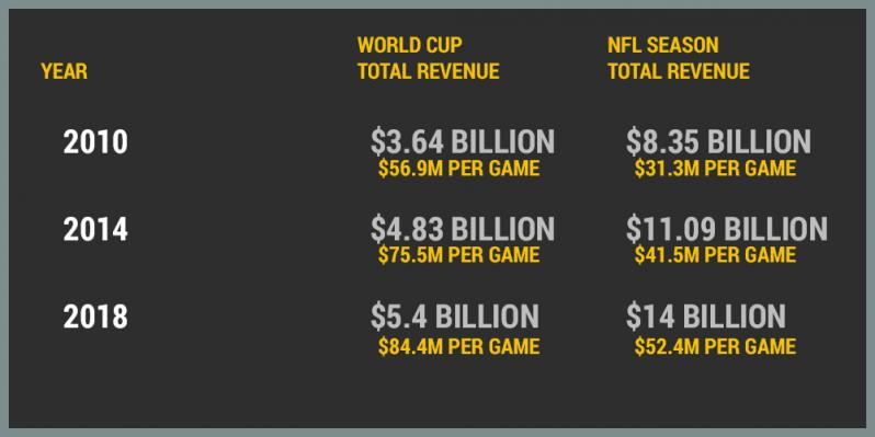 World Cup vs Super Bowl Revenue