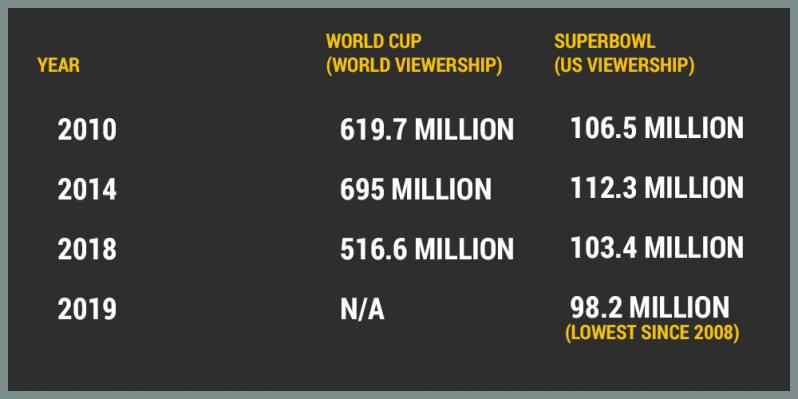World Cup vs Super Bowl Viewership